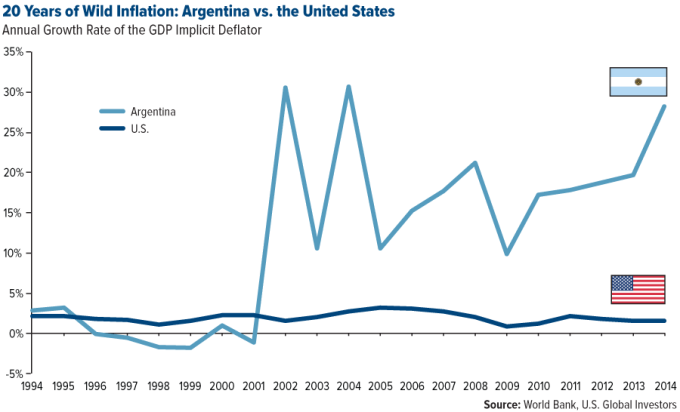 comm-20-years-of-wild-inflation-argentina-vs-the-united-states-11272015-lg